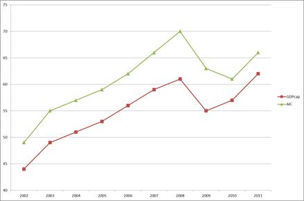Lithuanian GDP per capita of EU average by Ramunas Stanionis